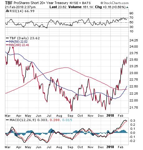 A Less Risky Way to Short the Bonds Market | Stock Investor