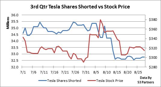 Tesla Stock Prediction 2030