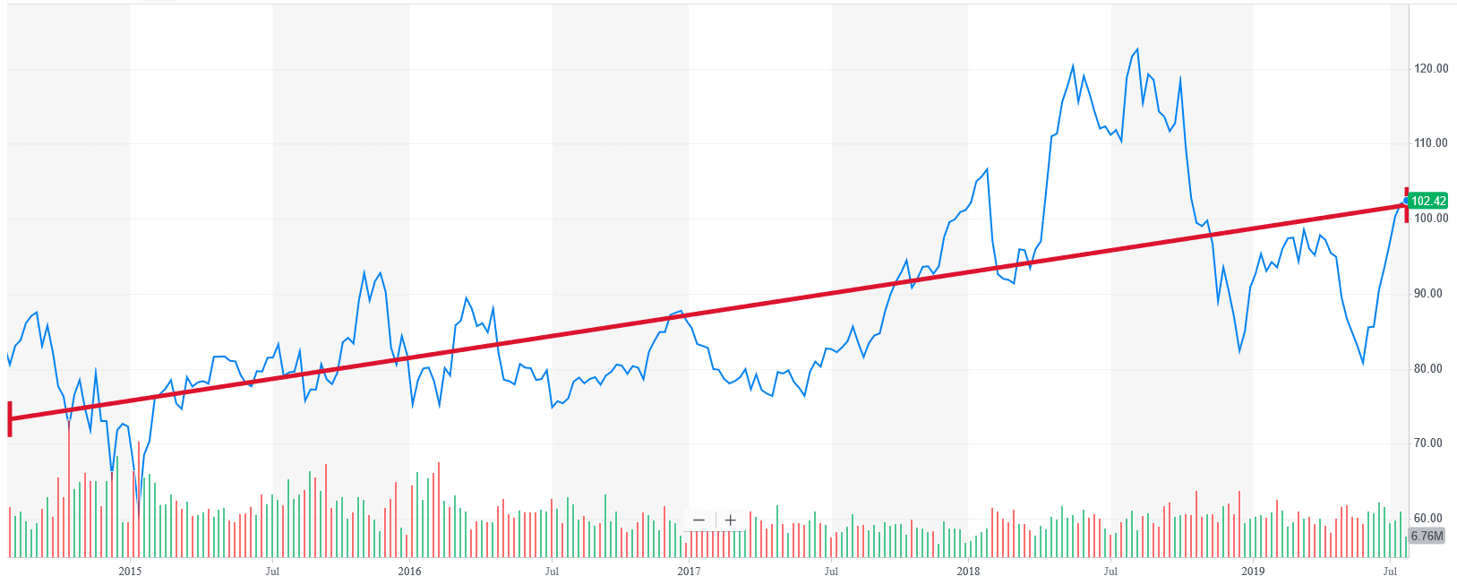 Is It Time to Jump on the Phillips 66 Stock Uptrend? (NYSE