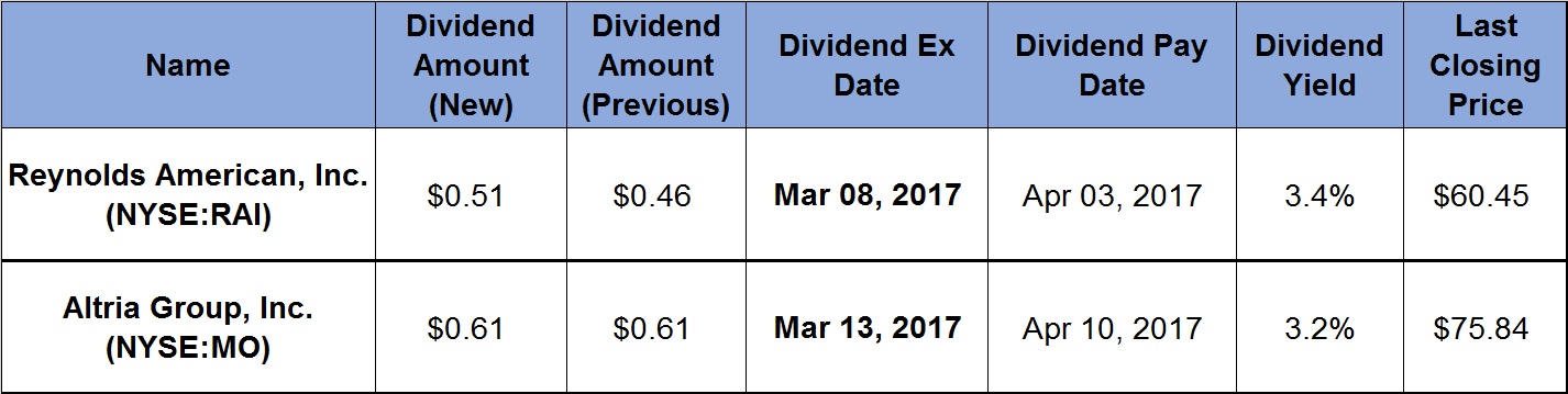 Annual Dividend Payouts