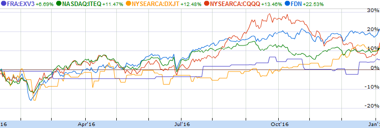 indexes-1year